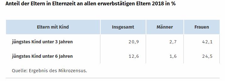 Statistisches Bundesamt: Grafik